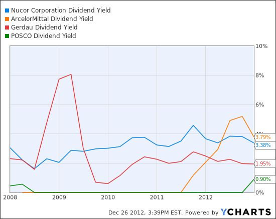 NUE Dividend Yield Chart