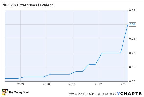 NUS Dividend Chart