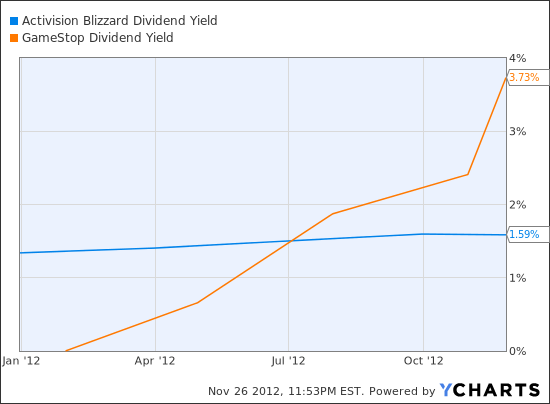 ATVI Dividend Yield Chart