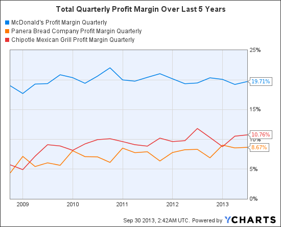 MCD Profit Margin Quarterly Chart