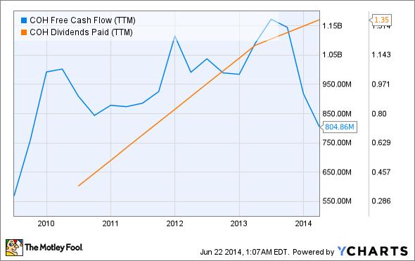 COH Free Cash Flow (TTM) Chart