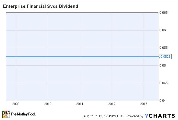 EFSC Dividend Chart