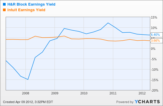 HRB Earnings Yield Chart