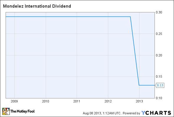 MDLZ Dividend Chart