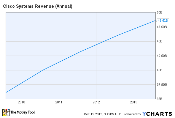 CSCO Revenue (Annual) Chart