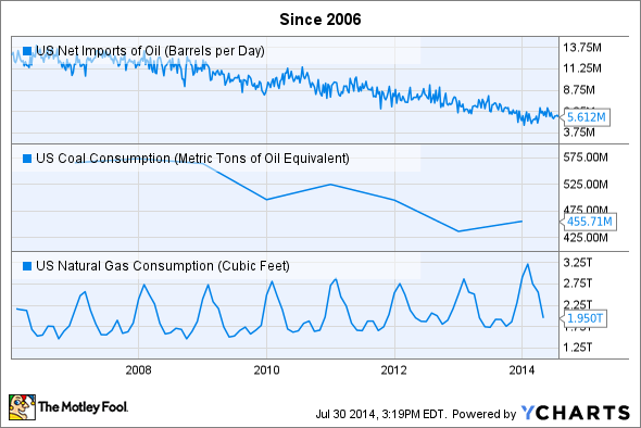 US Net Imports of Oil Chart