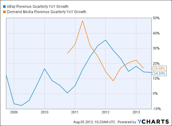 EBAY Revenue Quarterly YoY Growth Chart
