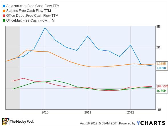 AMZN Free Cash Flow TTM Chart