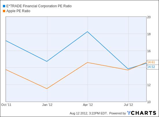 ETFC PE Ratio Chart