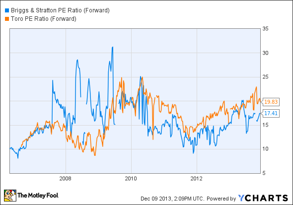 BGG PE Ratio (Forward) Chart