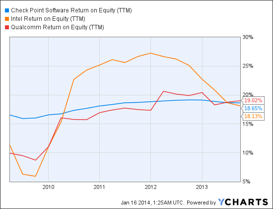 CHKP Return on Equity (TTM) Chart