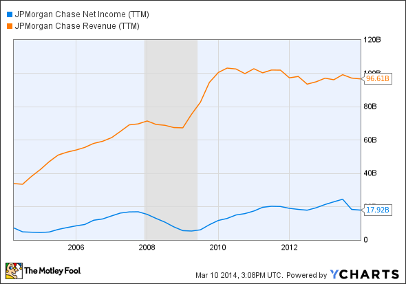 JPM Net Income (TTM) Chart