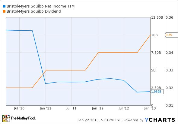 BMY Net Income TTM Chart