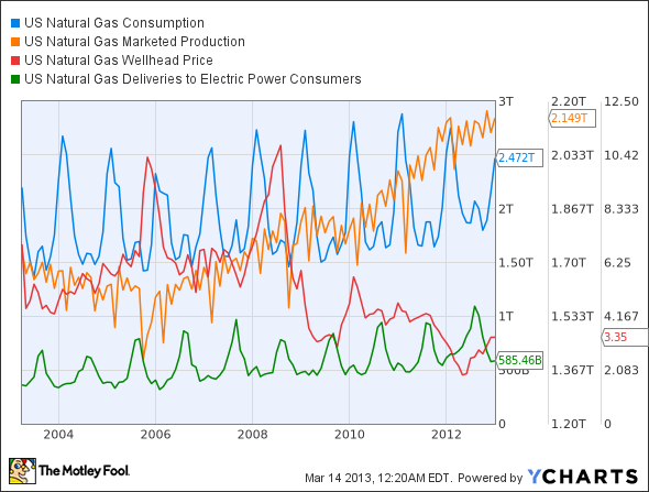 US Natural Gas Consumption Chart