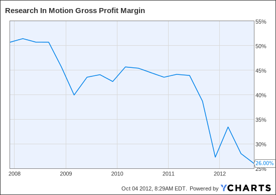 RIMM Gross Profit Margin Chart