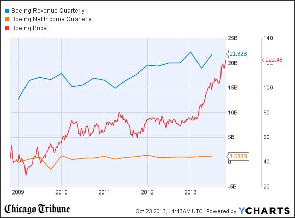 BA Revenue Quarterly Chart
