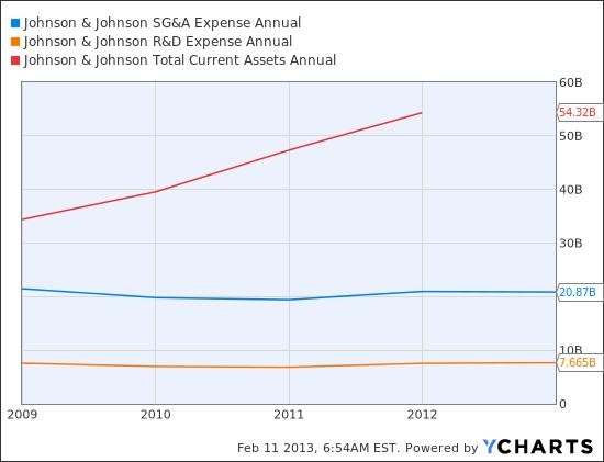 JNJ SG&A Expense Annual Chart