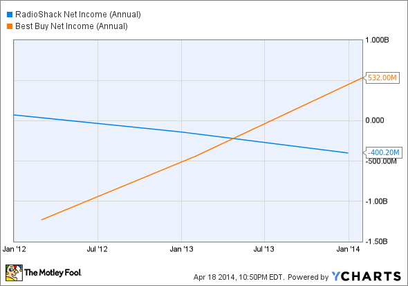 RSH Net Income (Annual) Chart