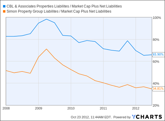CBL Liabilites / Market Cap Plus Net Liabilities Chart