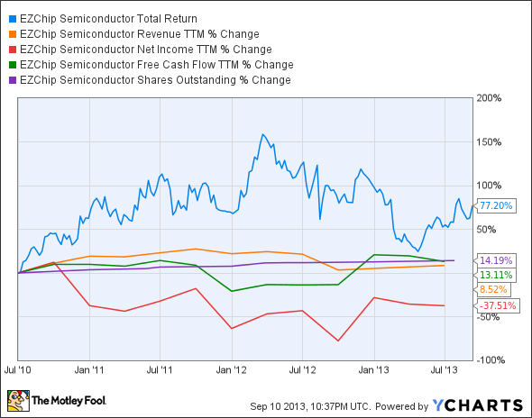 EZCH Total Return Price Chart
