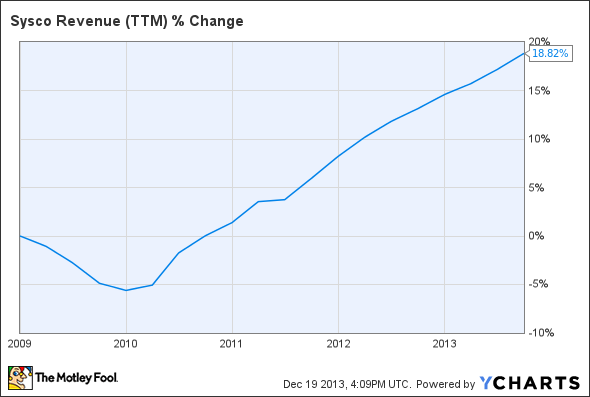 SYY Revenue (TTM) Chart