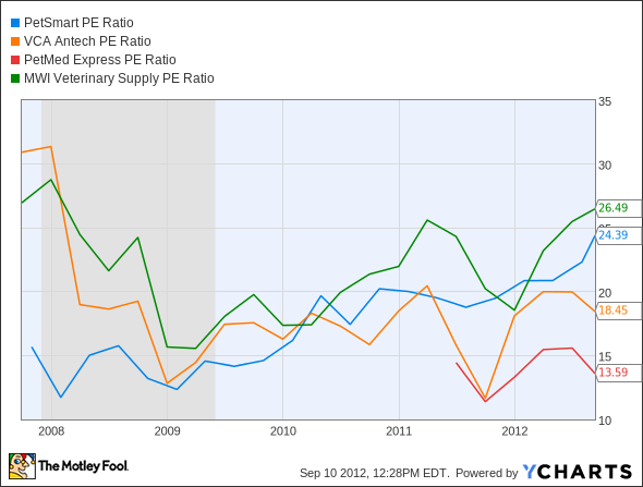 PETM P/E Ratio Chart