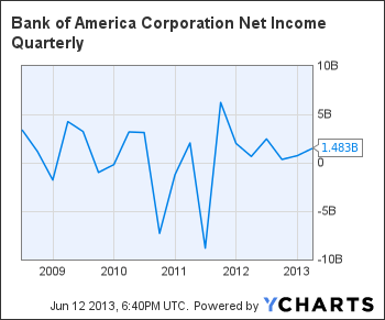 BAC Net Income Quarterly Chart