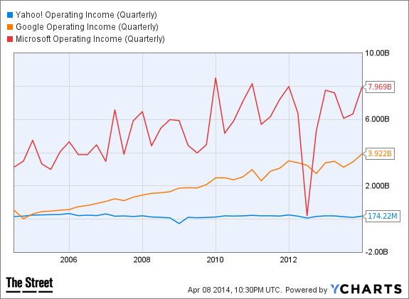 YHOO Operating Income (Quarterly) Chart
