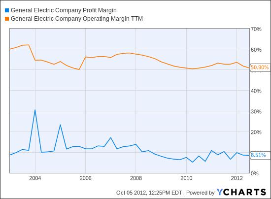 GE Profit Margin Chart