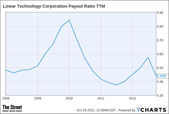 LLTC Payout Ratio TTM Chart