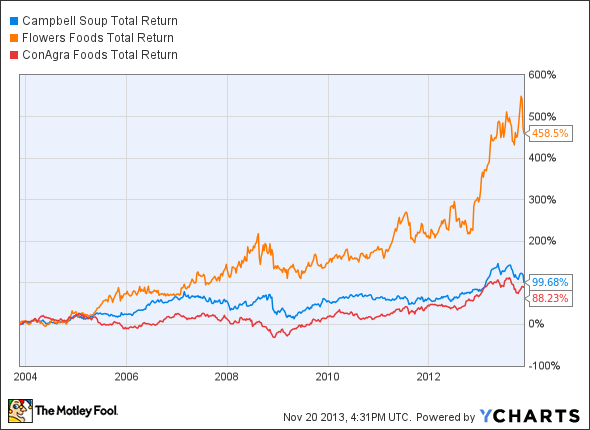 CPB Total Return Price Chart