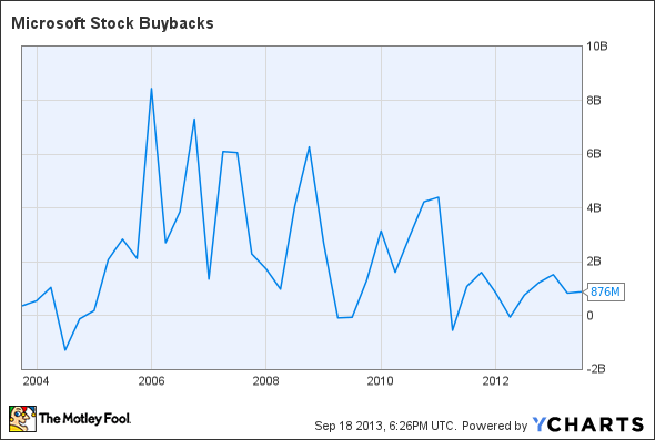 MSFT Stock Buybacks Chart