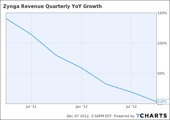 ZNGA Revenue Quarterly YoY Growth Chart