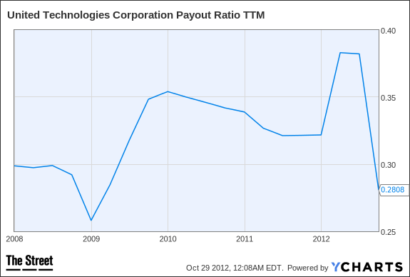 UTX Payout Ratio TTM Chart