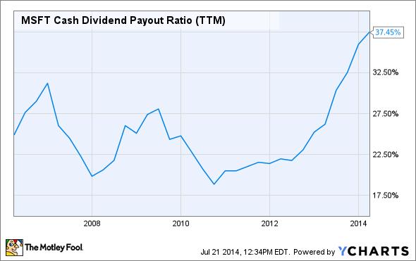 MSFT Cash Dividend Payout Ratio (TTM) Chart