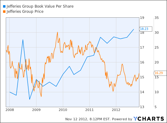 JEF Book Value Per Share Chart