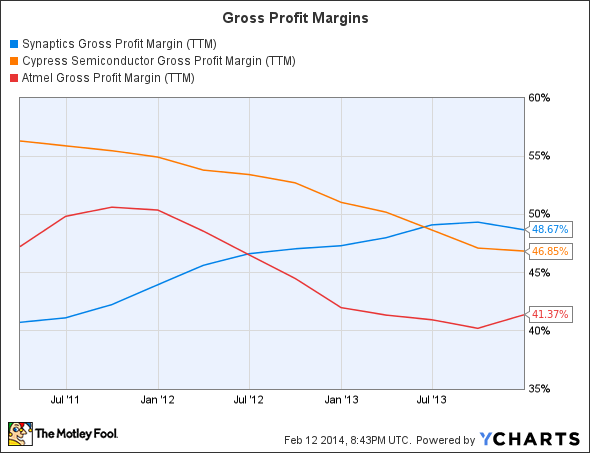 SYNA Gross Profit Margin (TTM) Chart