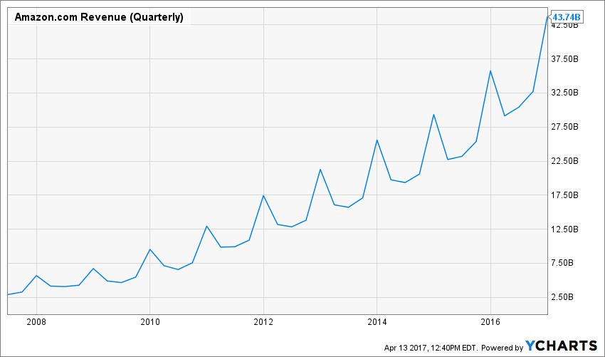 AMZN Revenue (Quarterly) Chart shows that Amazon has managed to grow revenue steadily every year