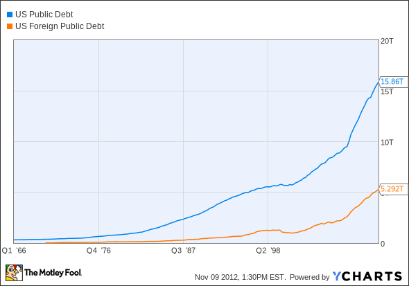 US Public Debt Chart