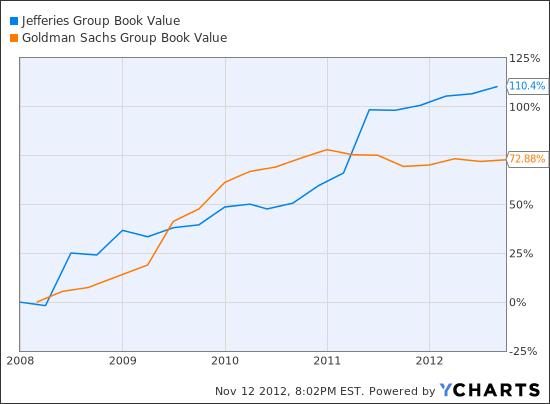 JEF Book Value  Chart