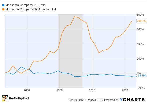 MON P/E Ratio Chart