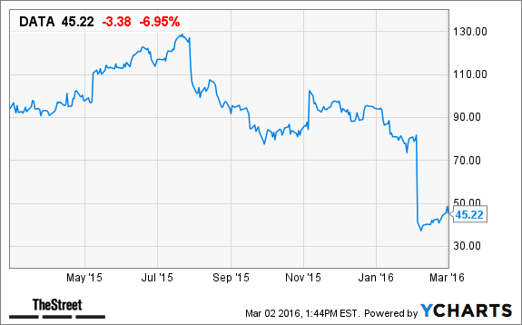 Netflix Stock Quote | Stock Quote For Netflix Chart Of The Day Netflix S Bad Stock