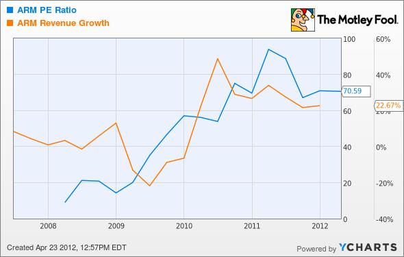 ARMH P/E Ratio Chart