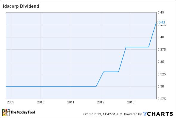IDA Dividend Chart