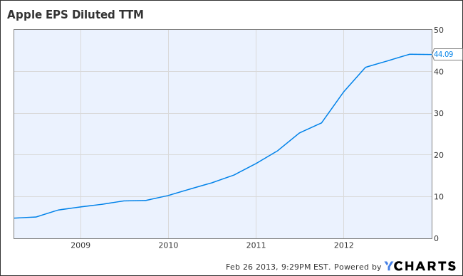 AAPL EPS Diluted TTM Chart