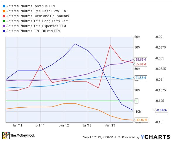 ATRS Revenue TTM Chart