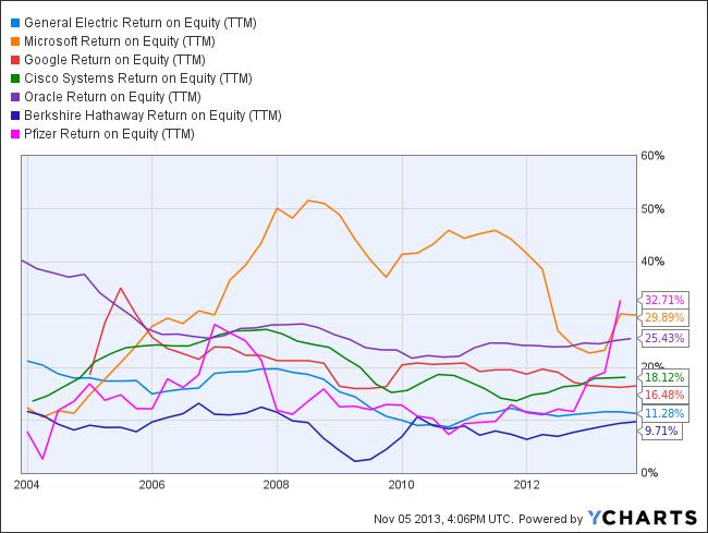 GE Return on Equity (TTM) Chart