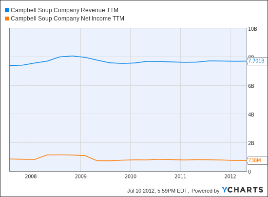 CPB Revenue TTM Chart