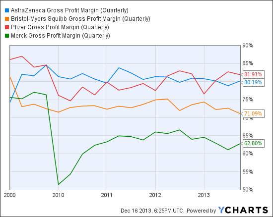 AZN Gross Profit Margin (Quarterly) Chart