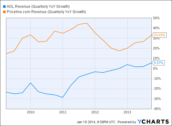 AOL Revenue (Quarterly YoY Growth) Chart